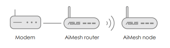 [AiMesh] 如何设置您的 AiMesh 系统(ASUS Router APP Android 版本)?