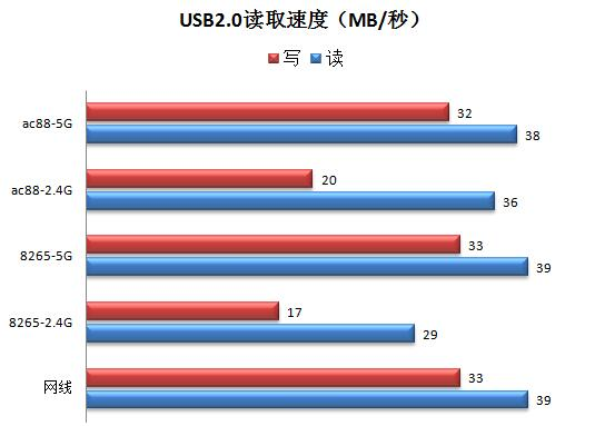 USB2.0 speed