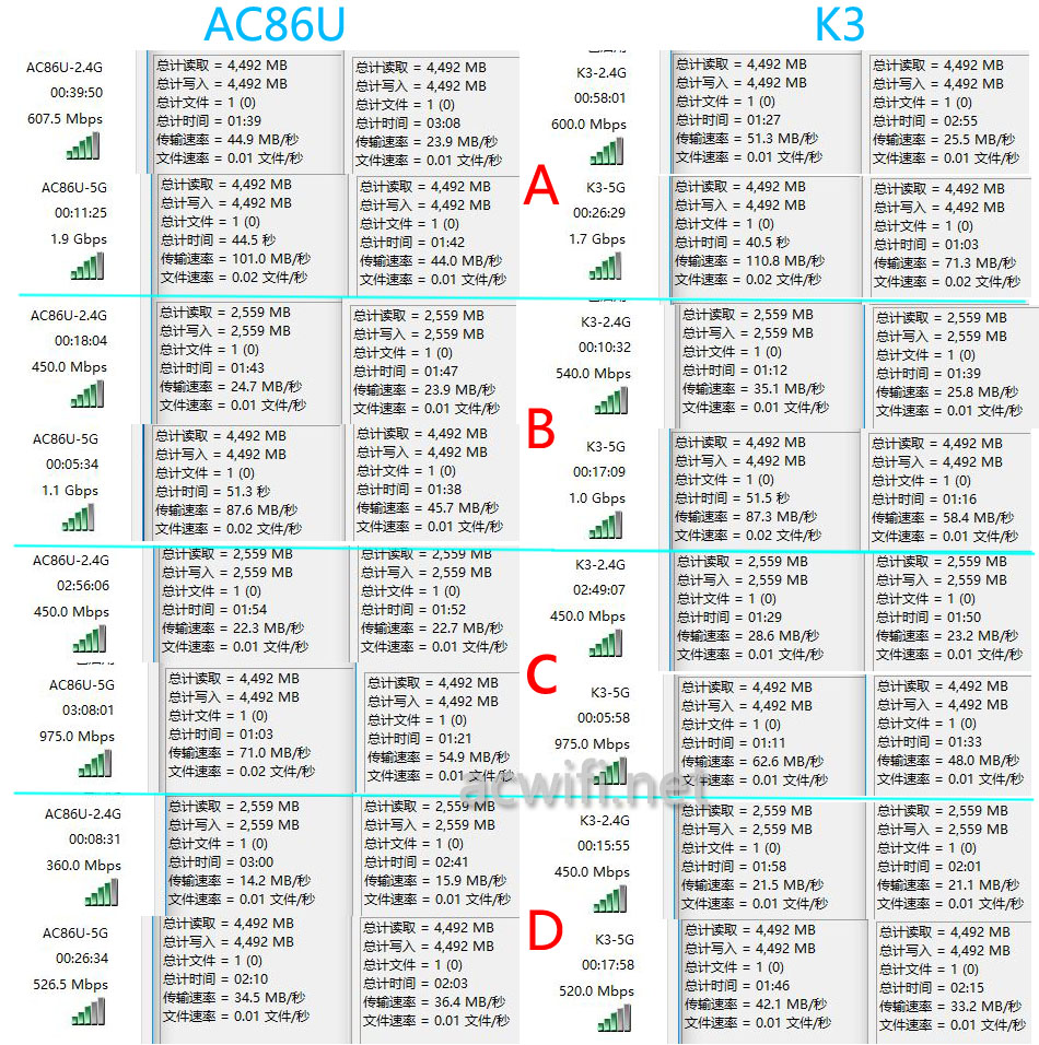 ac86u vs k3 wifi 02